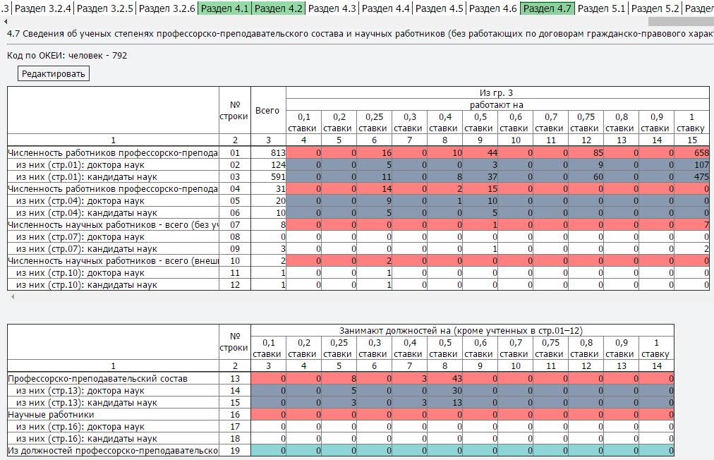 Редактор формы с показателями мониторинга эффективности работы ректора