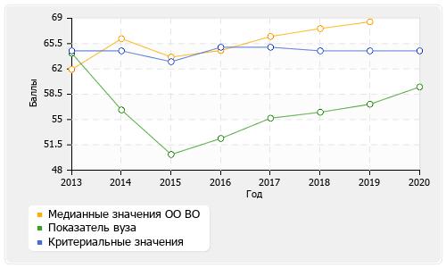 Аналитические отчеты на фоне показателей образовательных организаций региона и всей России
