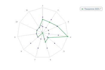 Построение лепестковой диаграммы (эпюры) показателей эффективности работы ректора
