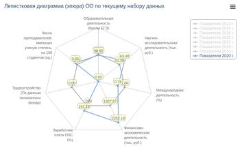 Построение лепестковой диаграммы (эпюры) показателей мониторинга на фоне критериальных значений