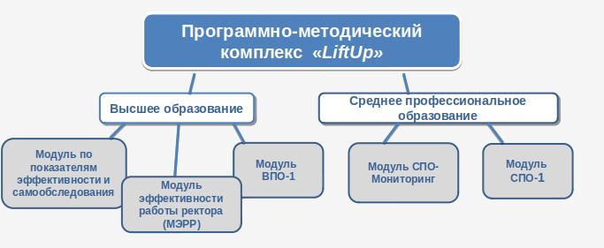 Структура и модули LiftUp